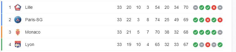 Classement-Ligue-1-J33-saison-2020-2021